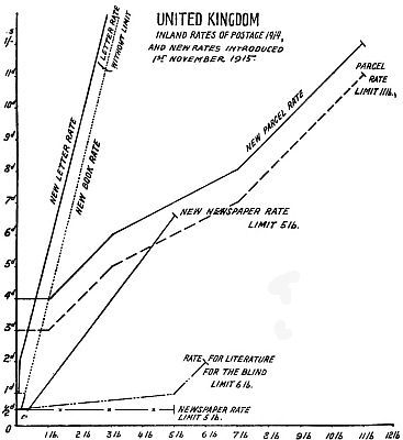 Graph comparing UK inland postage rates before and after 1st November 1915.