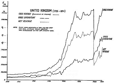Graph of the variation of United Kingdom postage revenue and expenditure between 1725 and 1851.