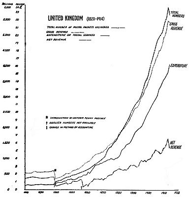 Graph of the variation of United Kingdom postage volume, revenue and expenditure between 1820 and 1914.