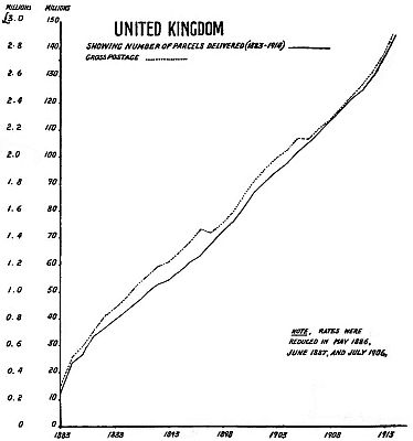Graph of the variation of United Kingdom postage Parcel Deliveries between 1883 and 1914.