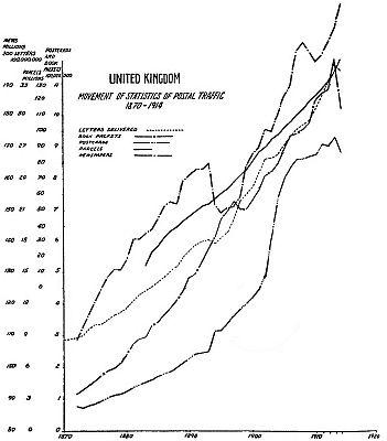 UNITED KINGDOM MOVEMENT OF STATISTICS OF POSTAL TRAFFIC 1870-1914