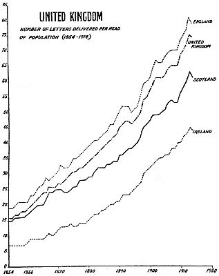 Graph of the number of letters delivered per head of population in the UK  between 1854 and 1914