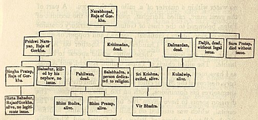 Genealogical Table