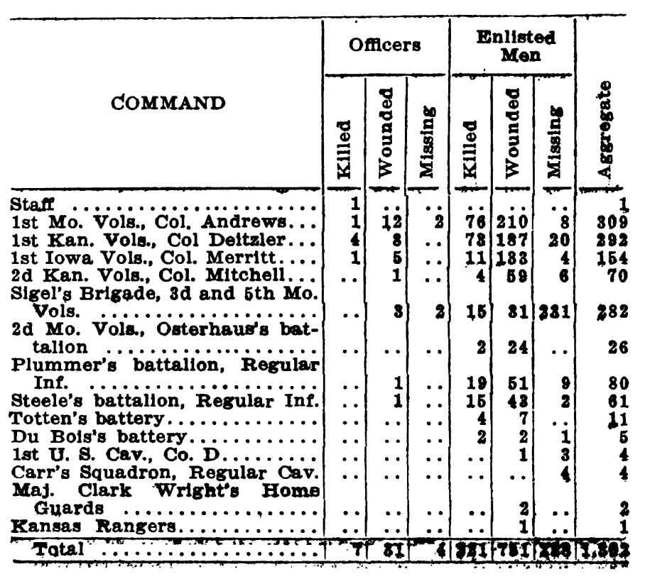 176-table of Union Casualties