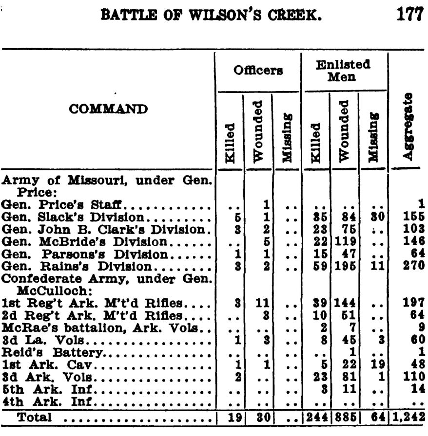 177-table of Confederate Casualties