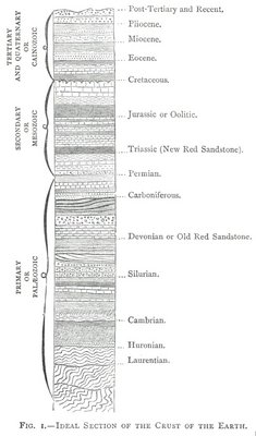 FIG. 1.—IDEAL SECTION OF THE CRUST OF THE EARTH.