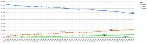 Long Term Browser Trends