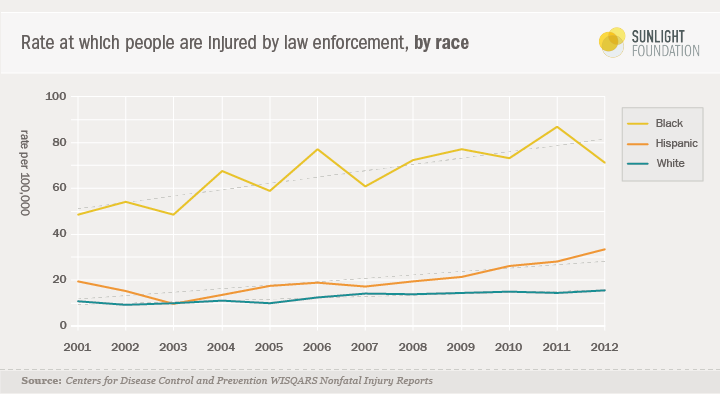 Sunlight Foundation Chart on Racial Disparity in Non-Fatal Injuries By Police