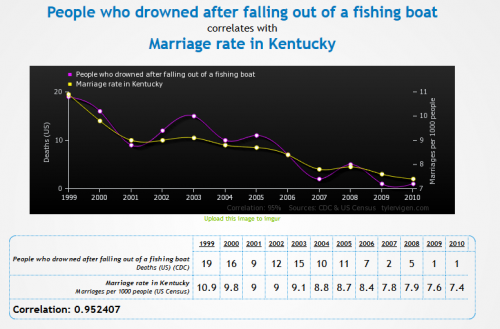 Spurious correlation - people who drowned after falling out of a fishing boat correlated with the marriage rate in Kentucky