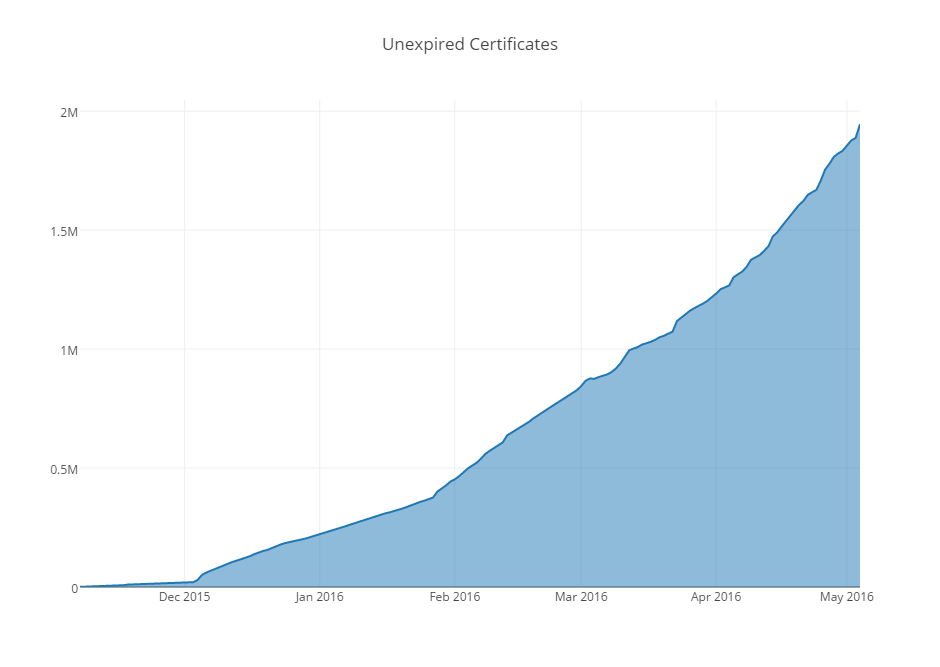 Let's Encrypt - Active Certificates - May 10, 2016