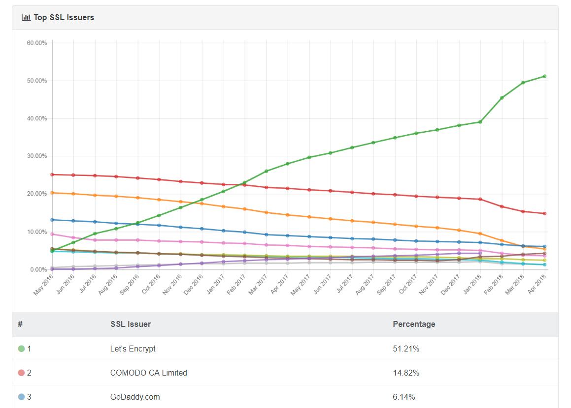 NetTrack SSL Issuer Chart
