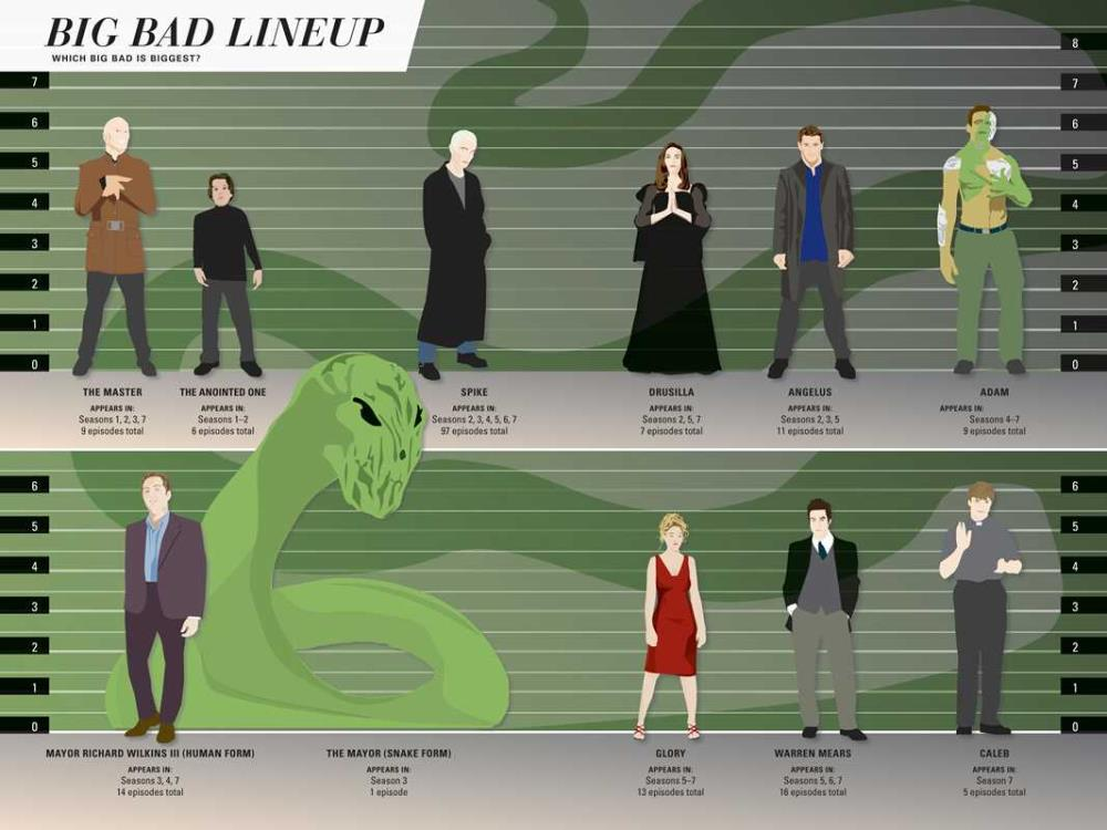 Buffy the Vampire Slayer: Slayer Stats - Big Bad Lineup