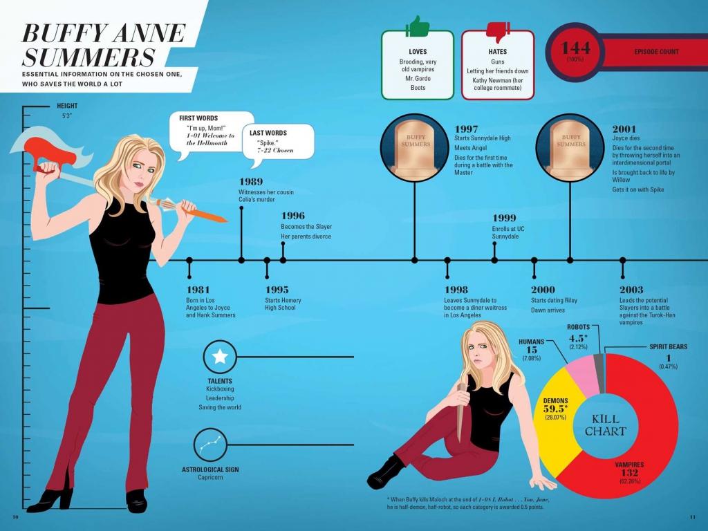 Buffy the Vampire Slayer: Slayer Stats - Buffy Anne Summers Timeline