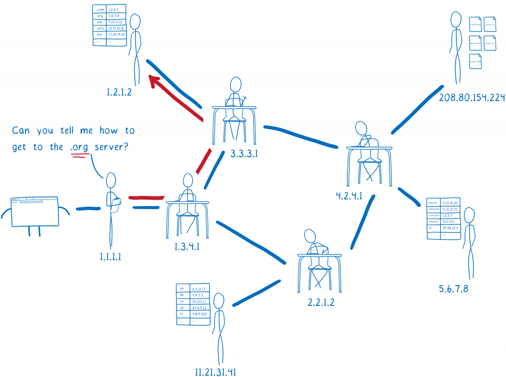 A cartoon intro to DNS over HTTPS