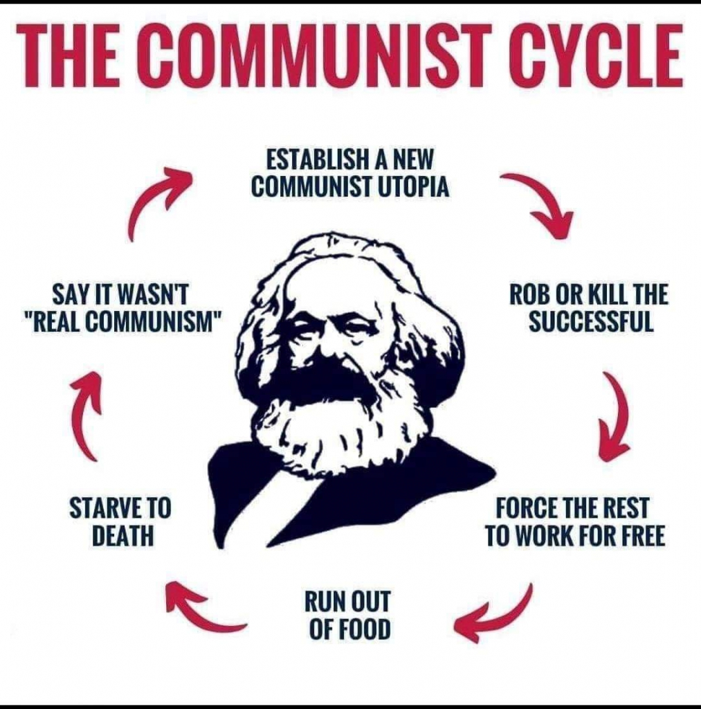 The Communist Cycle